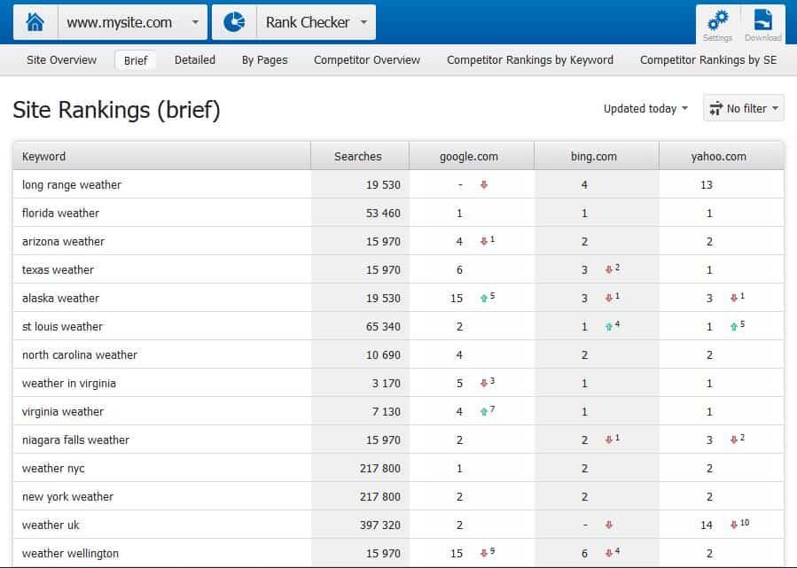 Site-Ranking