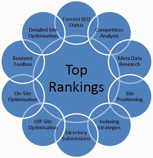 Top-Ranking